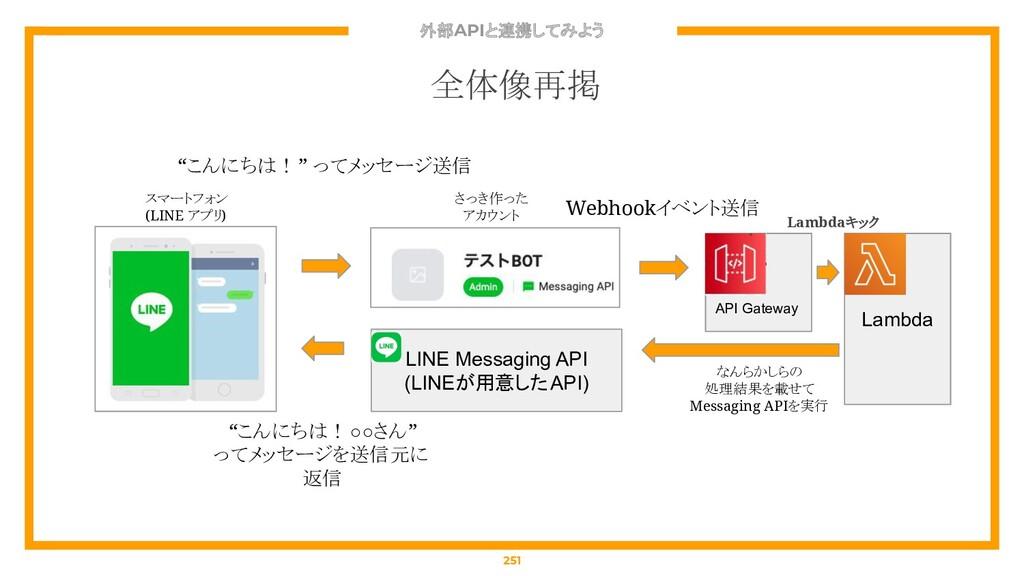 外部APIと連携してみよう 251 全体像再掲 API Gateway Lambda スマート...