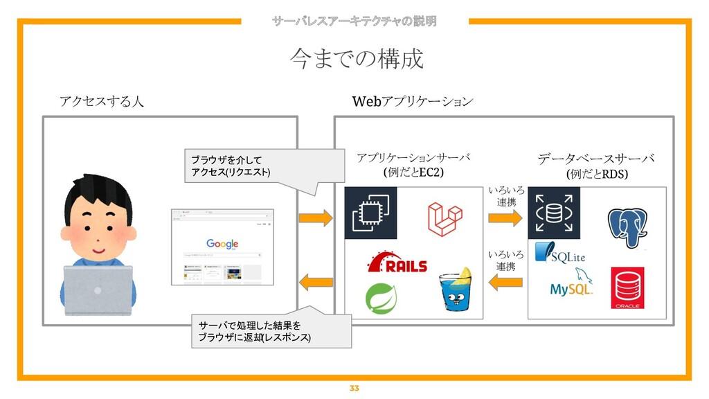 サーバレスアーキテクチャの説明 33 今までの構成 アクセスする人 Webアプリケーション ア...