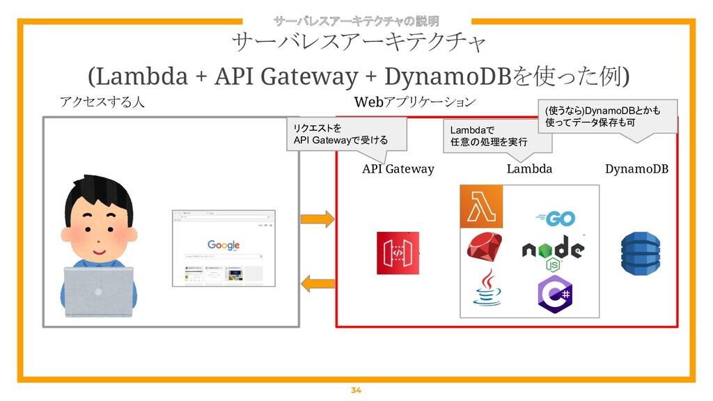 サーバレスアーキテクチャの説明 34 サーバレスアーキテクチャ (Lambda + API G...