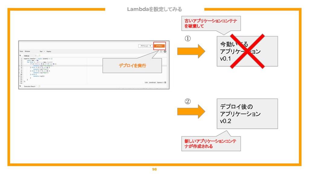 Lambdaを設定してみる 98 今動いてる アプリケーション v0.1 デプロイを実行 デプ...
