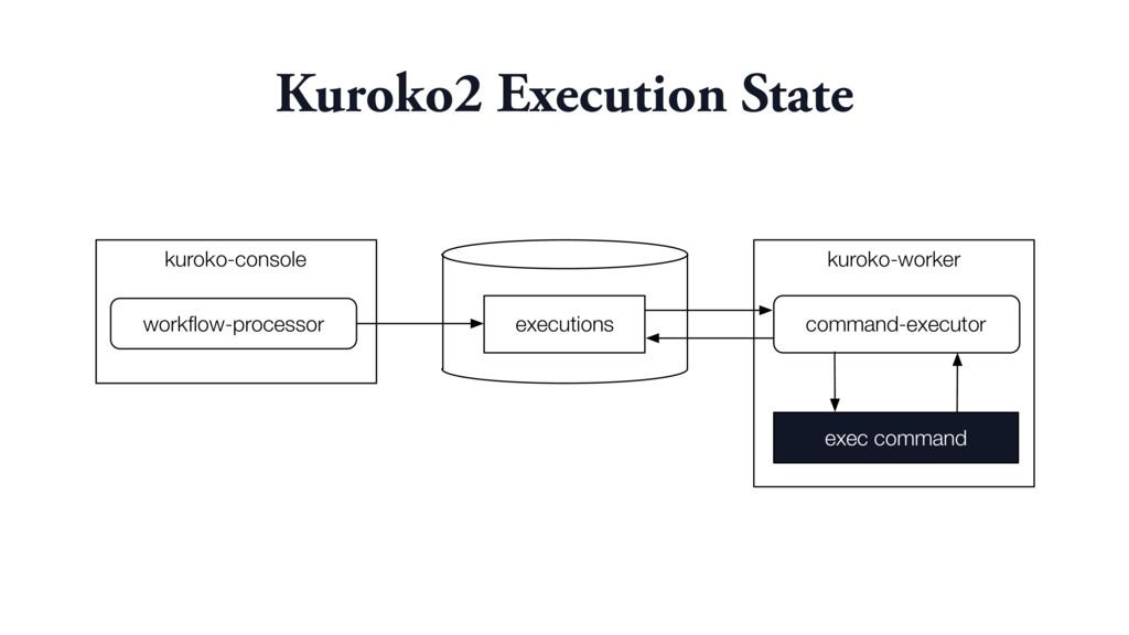 Kuroko2 Execution State kuroko-worker kuroko-co...