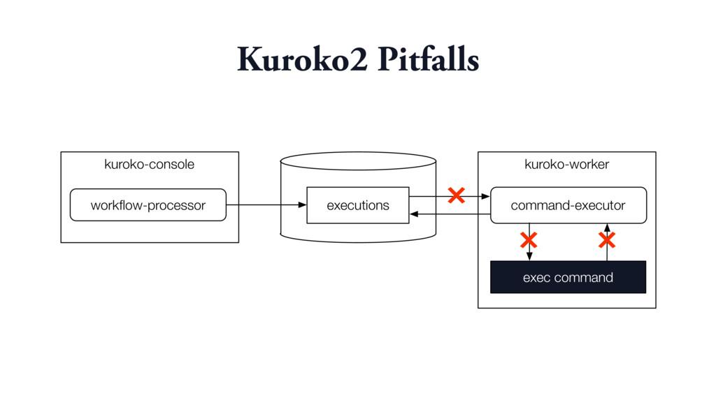 kuroko-worker kuroko-console executions workflow...