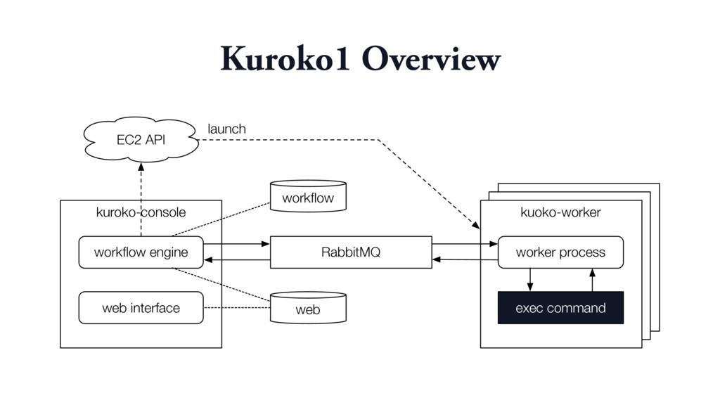 kuroko-console RabbitMQ kuoko-worker workflow en...