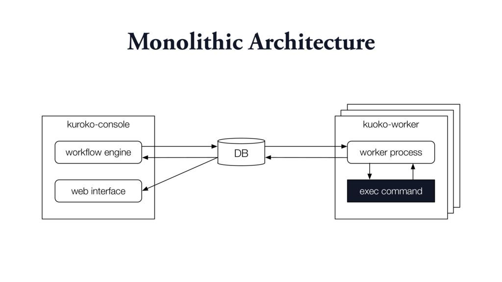 Monolithic Architecture kuroko-console kuoko-wo...