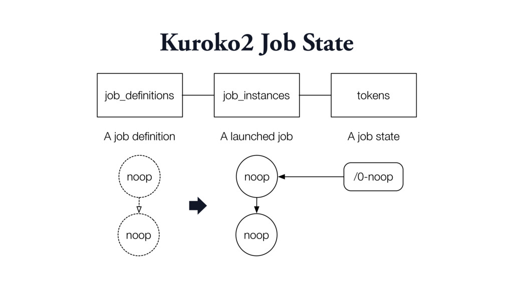 Kuroko2 Job State job_definitions job_instances ...