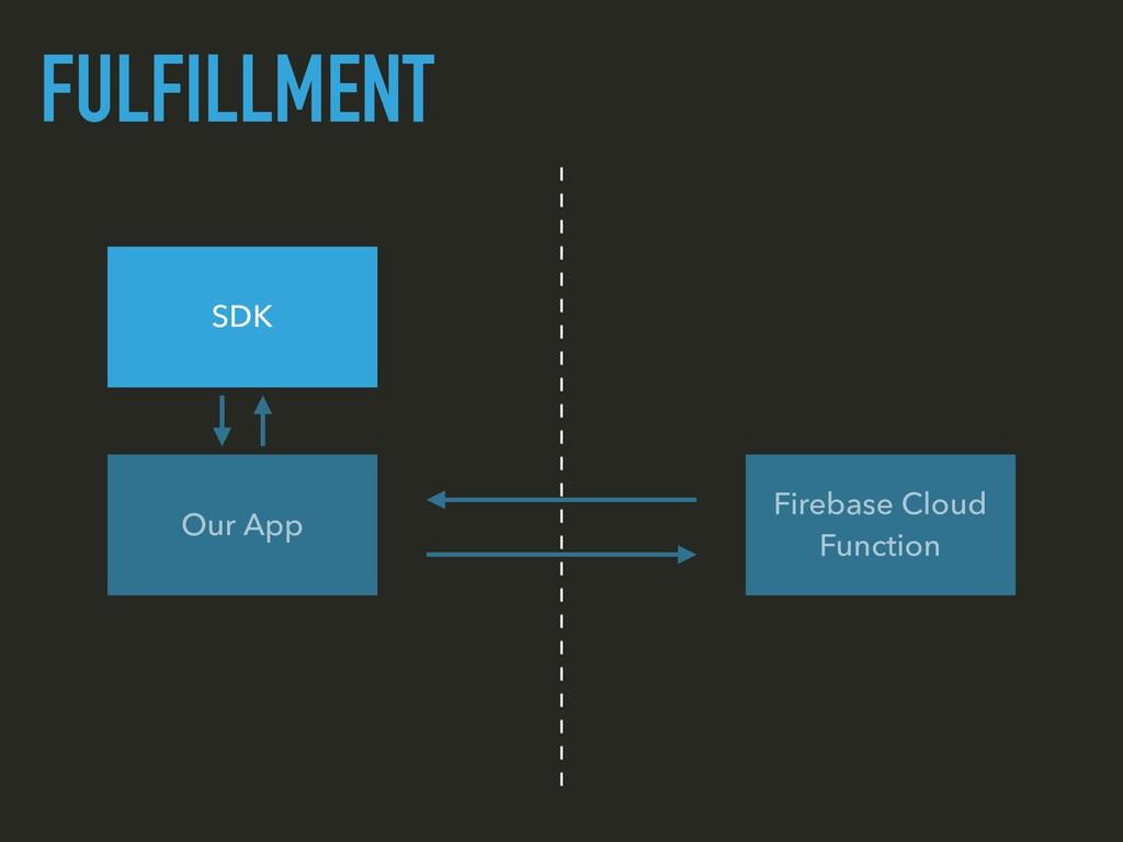 FULFILLMENT Our App Firebase Cloud Function SDK
