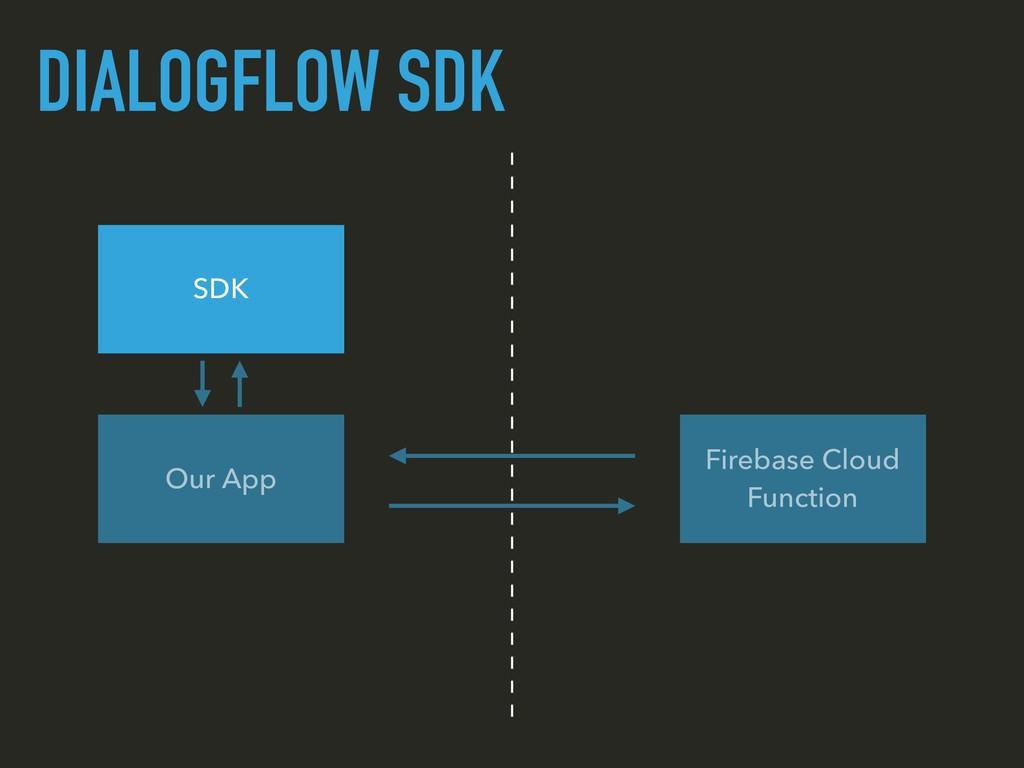 DIALOGFLOW SDK Our App Firebase Cloud Function ...