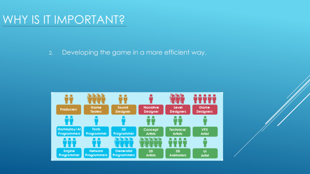 WHY IS IT IMPORTANT? 2. Developing the game in ...