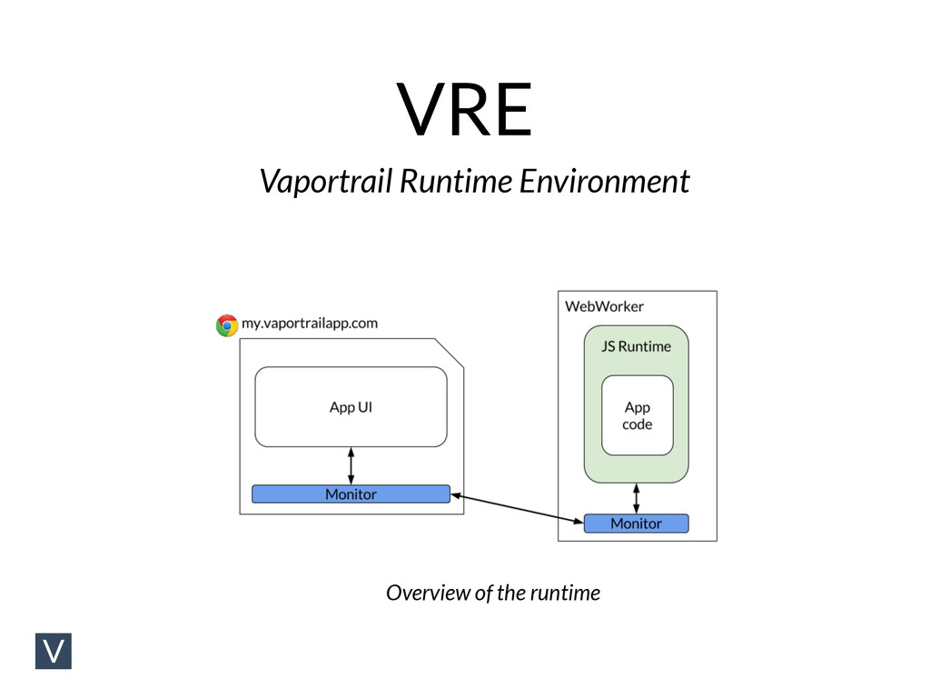 VRE Vaportrail Runtime Environment Overview of ...