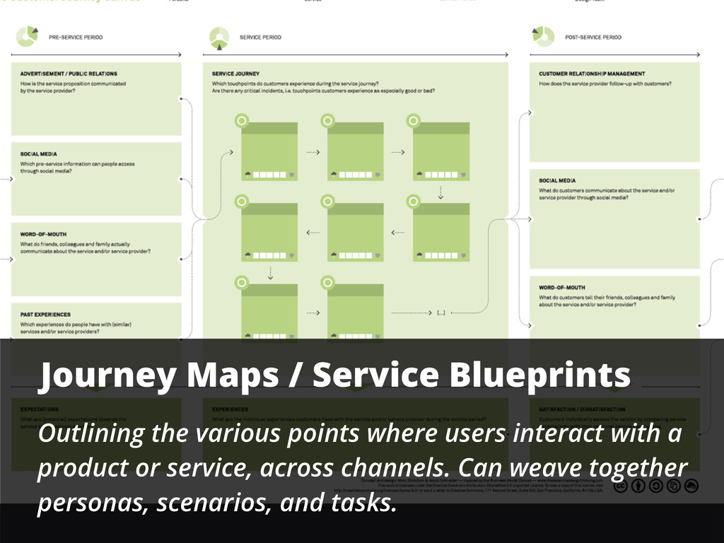 Journey Maps / Service Blueprints Outlining the...