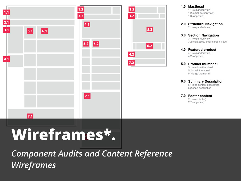 Wireframes*. Component Audits and Content Refer...