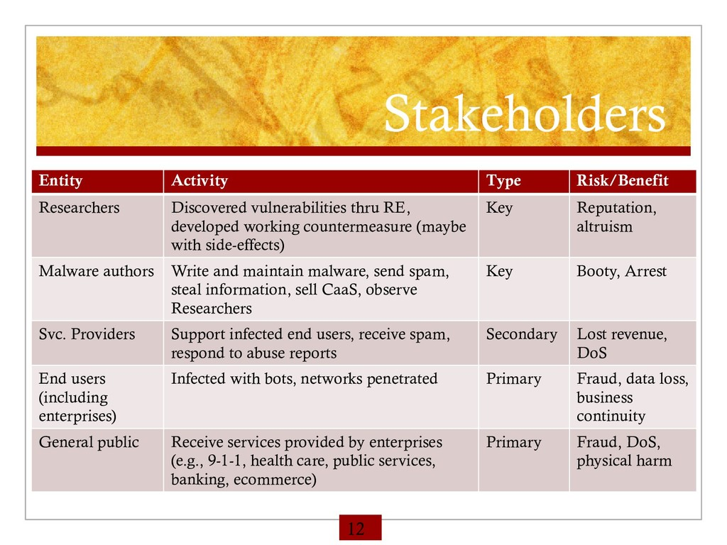 Stakeholders Entity Activity Type Risk/Benefit ...