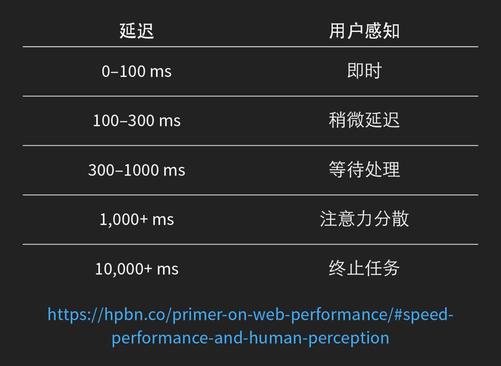 延迟 用户感知 延迟 用户感知 0–100 ms 即时 100–300 ms 稍微延迟 300...