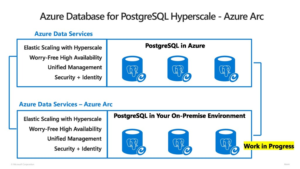 © Microsoft Corporation Azure Database for Post...