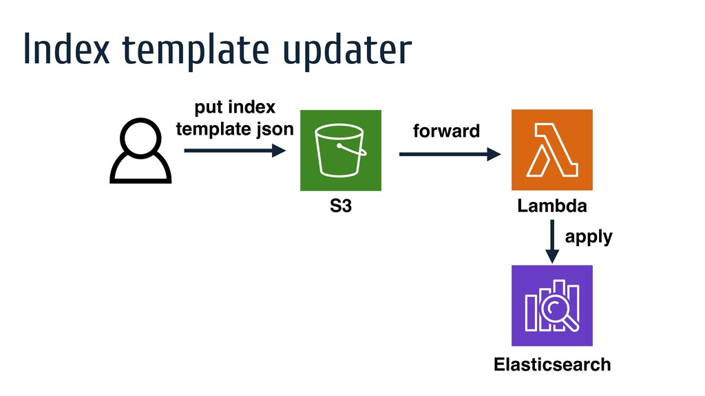 Index template updater Elasticsearch Lambda S3 ...