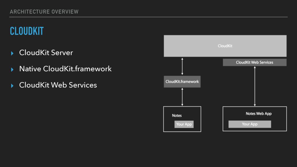 ARCHITECTURE OVERVIEW CLOUDKIT ▸ CloudKit Serve...