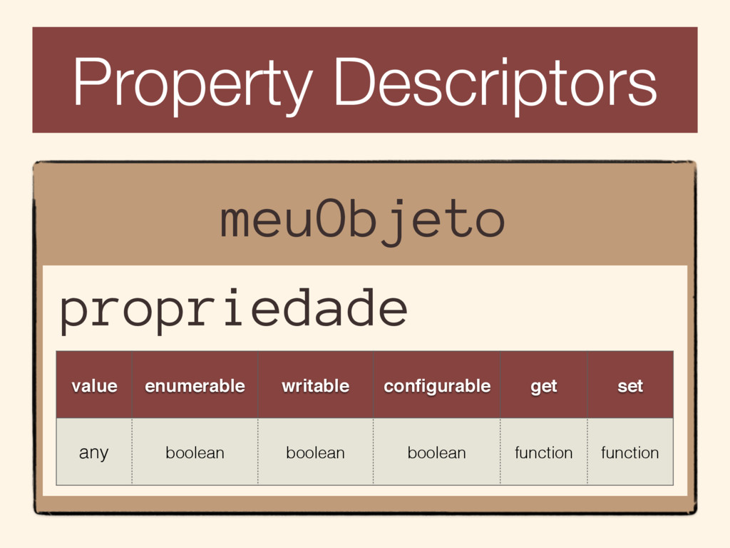 Property Descriptors meuObjeto value enumerable...