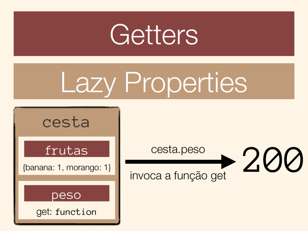 Getters Lazy Properties pessoa dataNasc value: ...