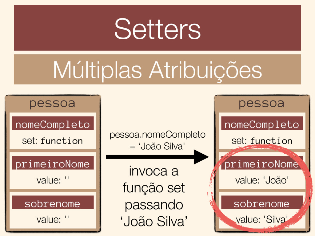 Setters Múltiplas Atribuições pessoa nomeComple...