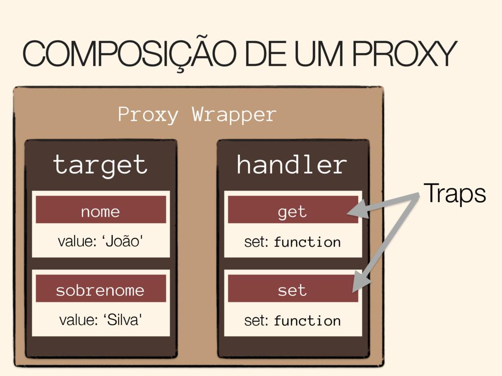 COMPOSIÇÃO DE UM PROXY Proxy Wrapper handler ge...