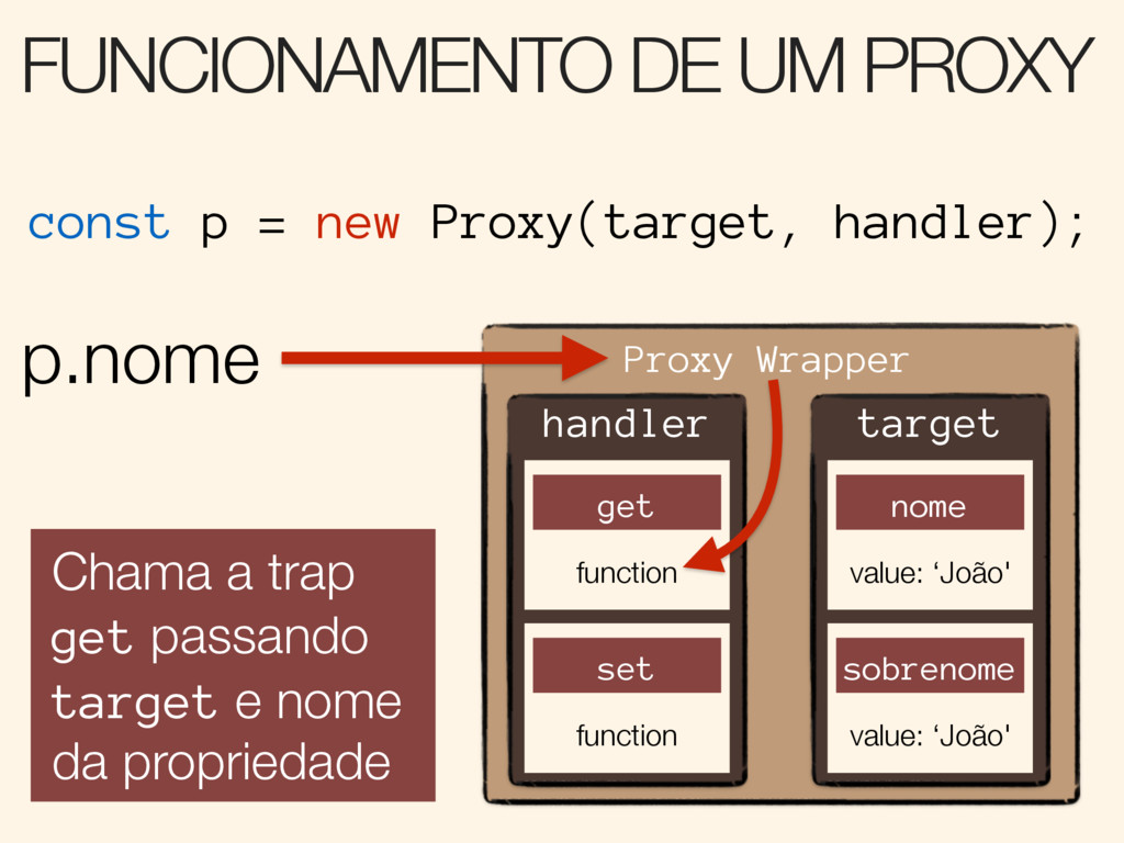 FUNCIONAMENTO DE UM PROXY Proxy Wrapper target ...
