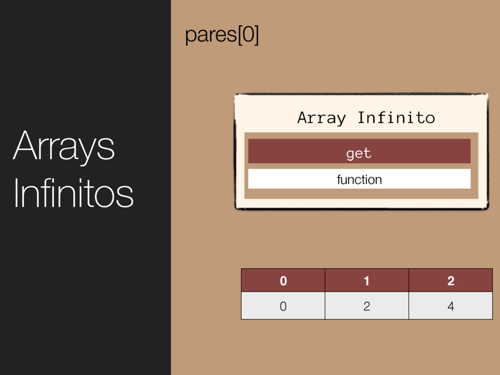 0 1 2 0 2 4 pares[0] Arrays Infinitos Array Infi...