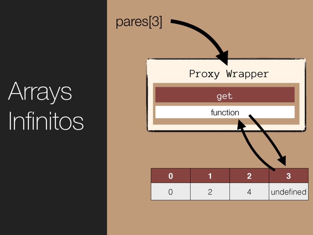 0 1 2 3 0 2 4 undefined pares[3] Arrays Infinitos...
