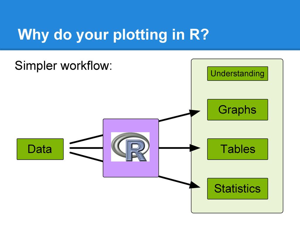 Tables Data Statistics Understanding Graphs Why...