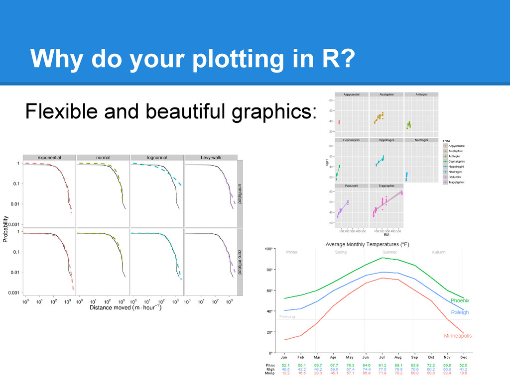 Why do your plotting in R? Flexible and beautif...