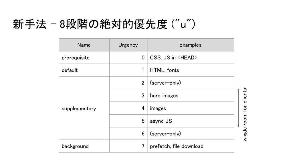 """新手法 - 8段階の絶対的優先度 (""""u"""") Name Urgency Examples..."""