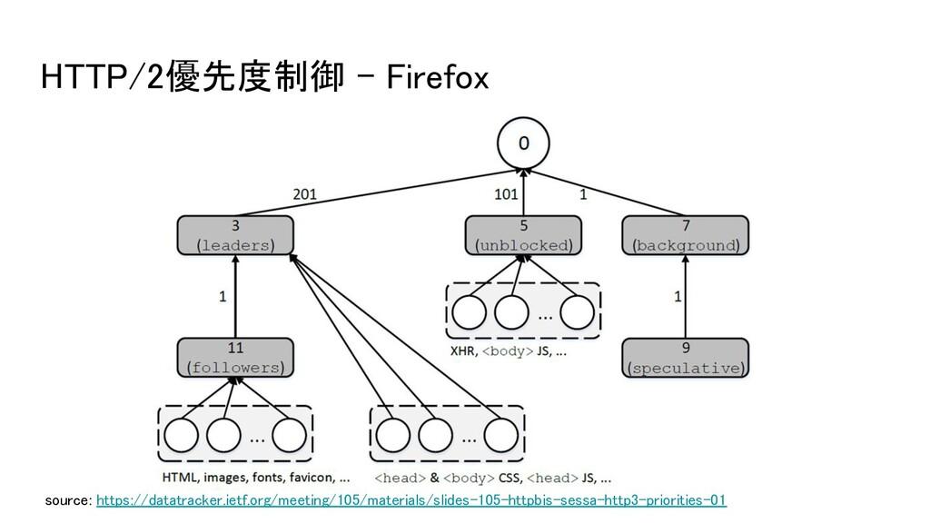 HTTP/2優先度制御 - Firefox source: https://datatrac...