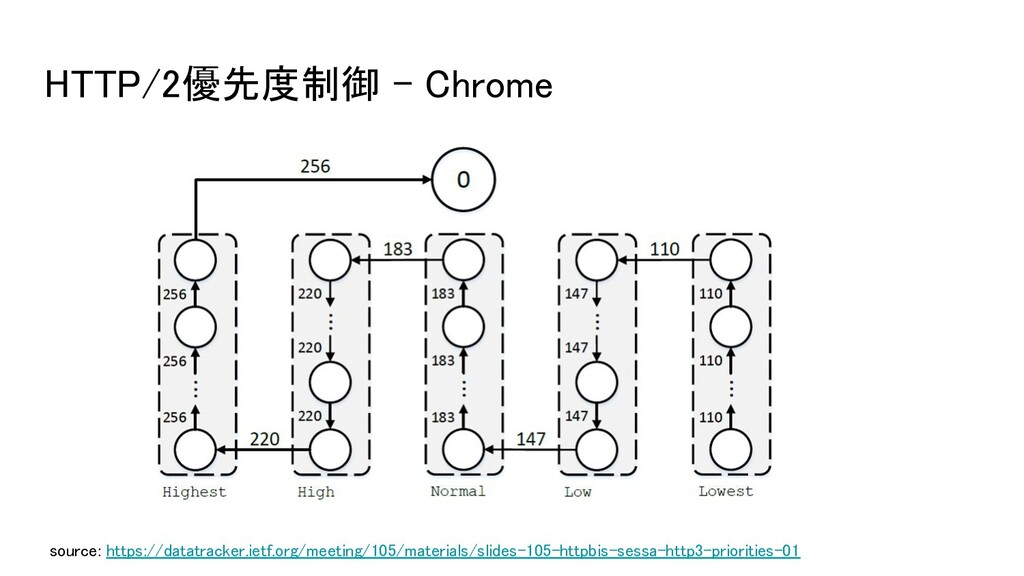 HTTP/2優先度制御 - Chrome source: https://datatrack...