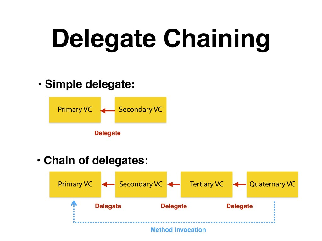 Delegate Chaining Primary VC Secondary VC Prima...