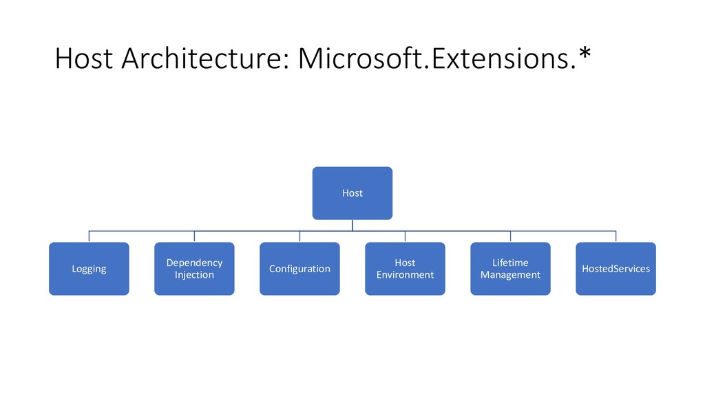 Host Architecture: Microsoft.Extensions.* Host ...