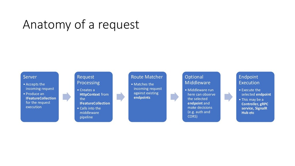 Anatomy of a request Server • Accepts the incom...