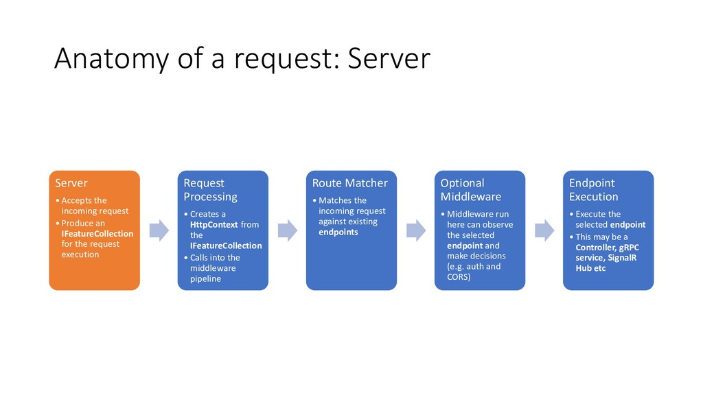 Anatomy of a request: Server Server • Accepts t...