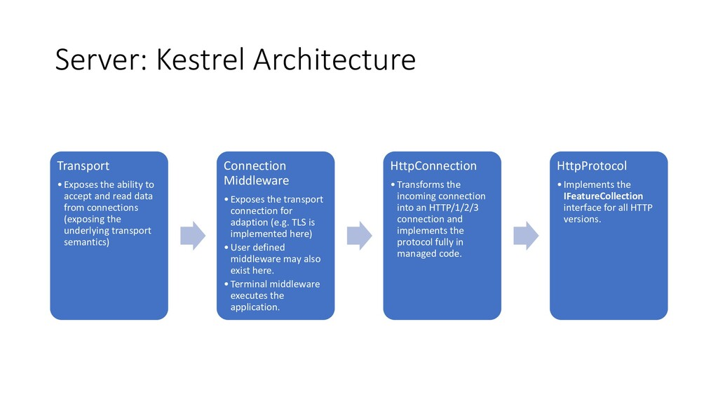 Server: Kestrel Architecture Transport •Exposes...