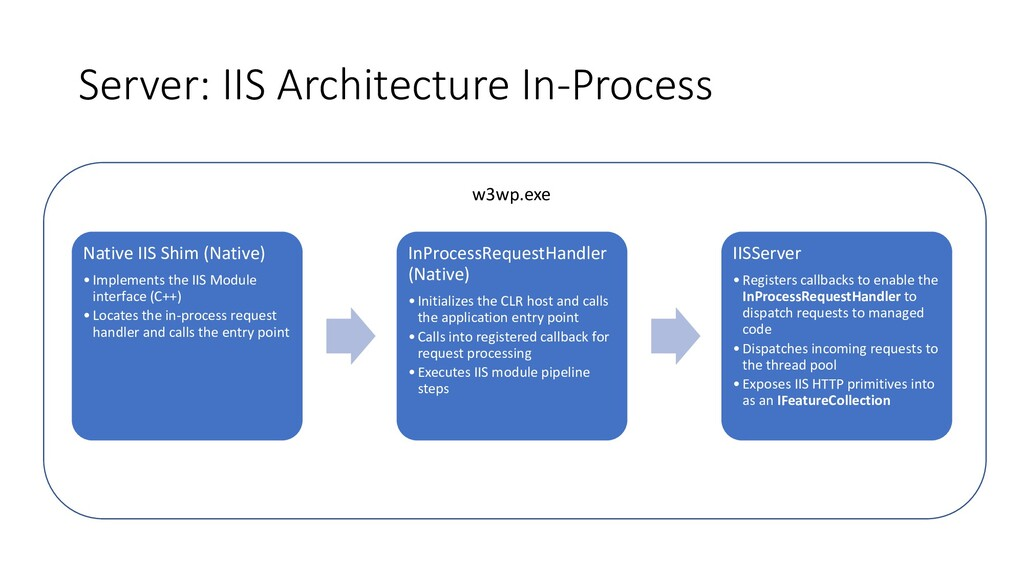 Server: IIS Architecture In-Process Native IIS ...