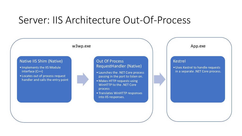 Server: IIS Architecture Out-Of-Process Native ...
