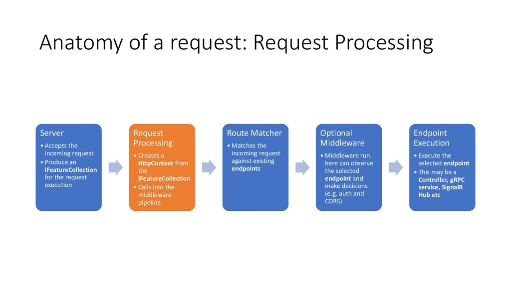 Anatomy of a request: Request Processing Server...