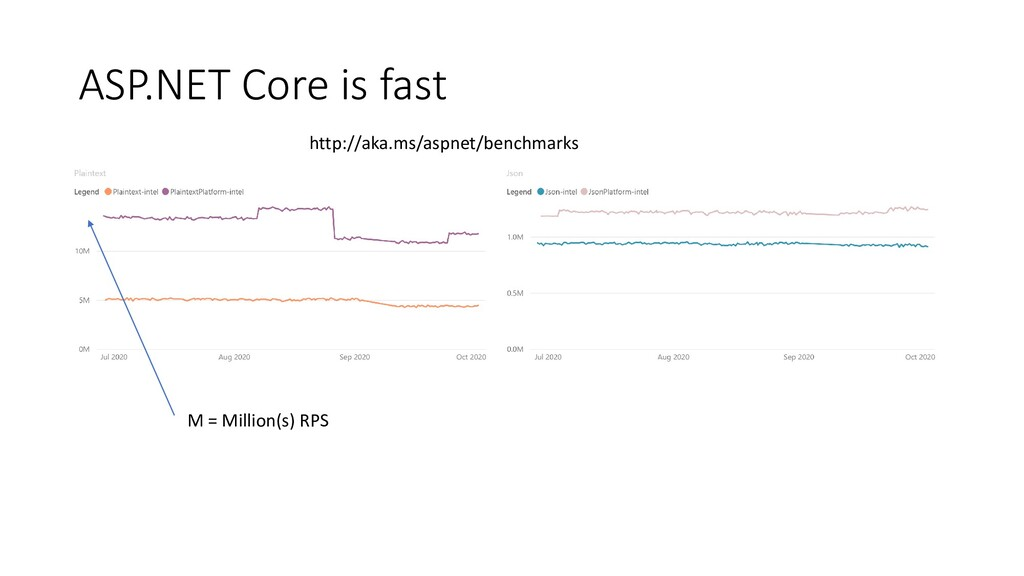 ASP.NET Core is fast M = Million(s) RPS http://...