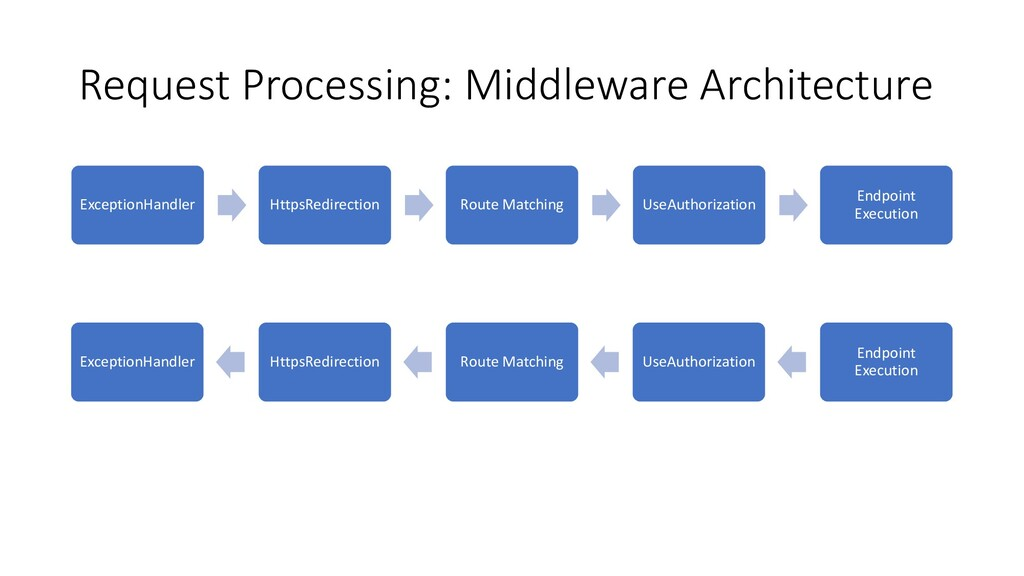 Request Processing: Middleware Architecture Exc...