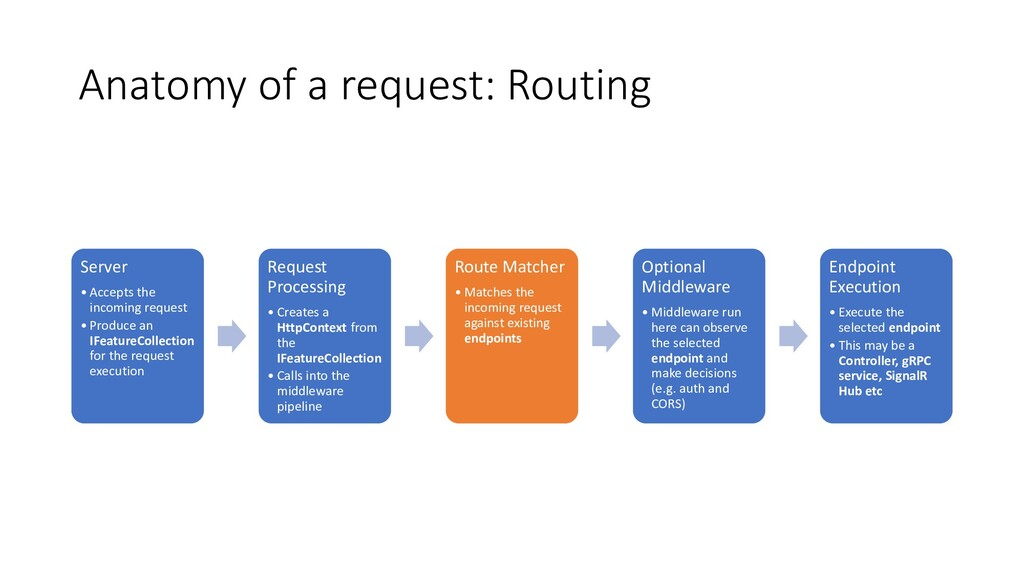 Anatomy of a request: Routing Server • Accepts ...