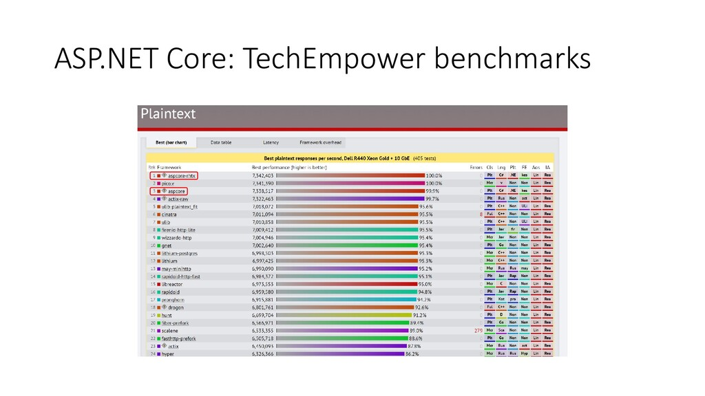 ASP.NET Core: TechEmpower benchmarks