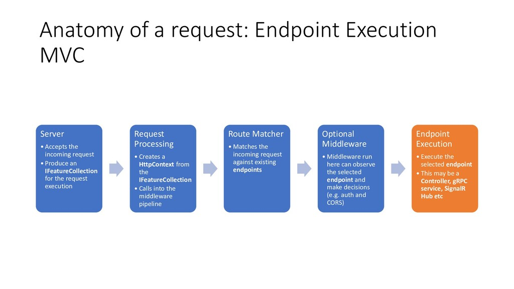 Anatomy of a request: Endpoint Execution MVC Se...