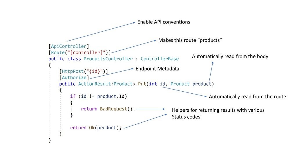 "Enable API conventions Makes this route ""produc..."
