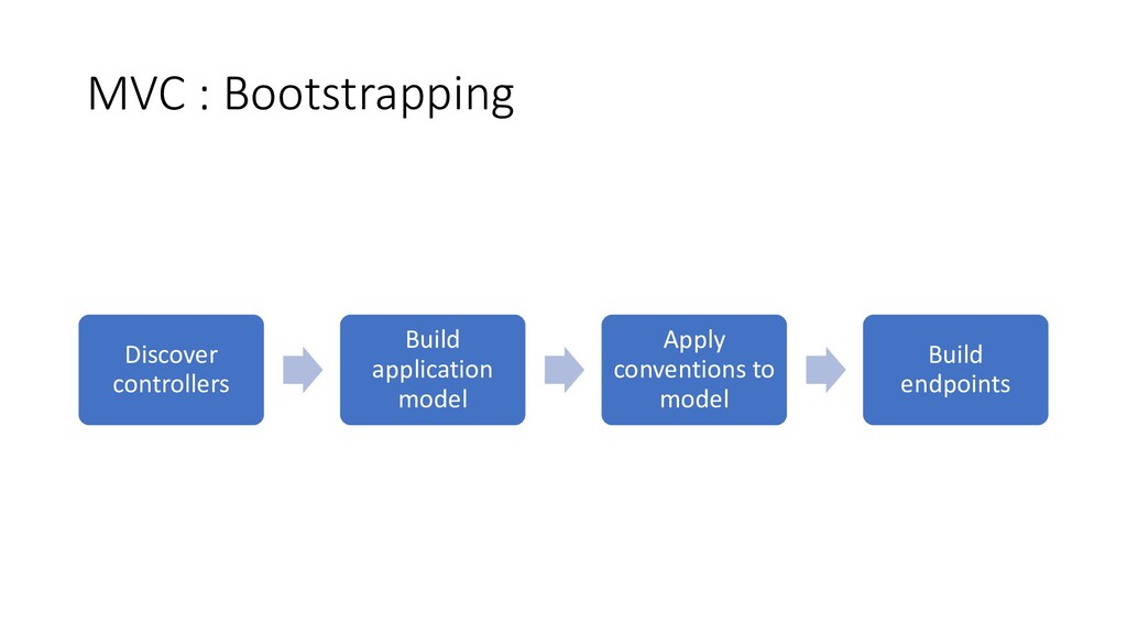 MVC : Bootstrapping Discover controllers Build ...