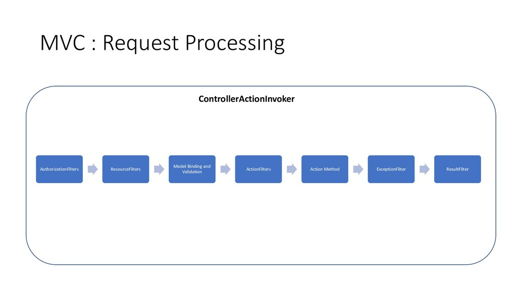 MVC : Request Processing AuthorizationFilters R...