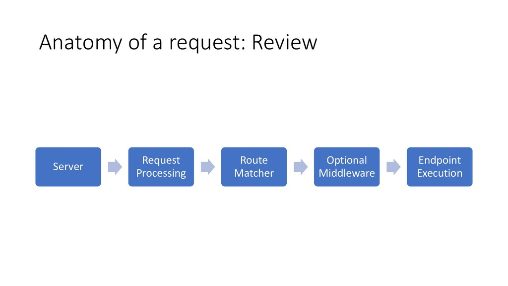 Anatomy of a request: Review Server Request Pro...