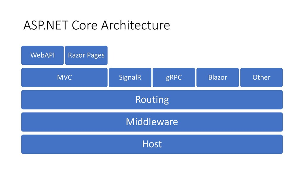 ASP.NET Core Architecture Host Middleware Routi...